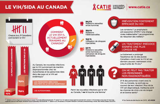 2015-11-25-Infographic-HIV-AIDS-in-Canada-FR---WEB
